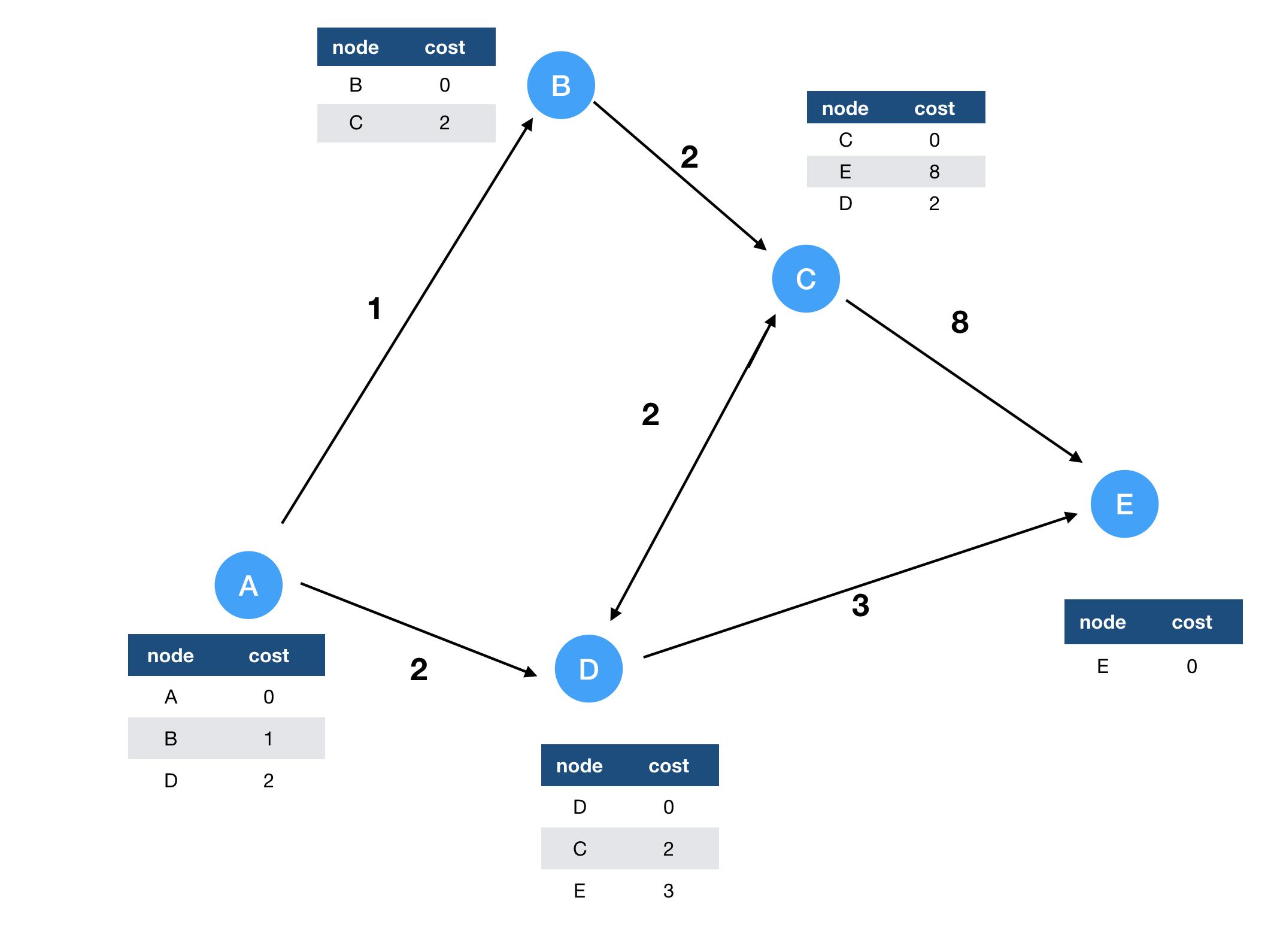 Illustration of Distributed Bellman-Ford Algorithm