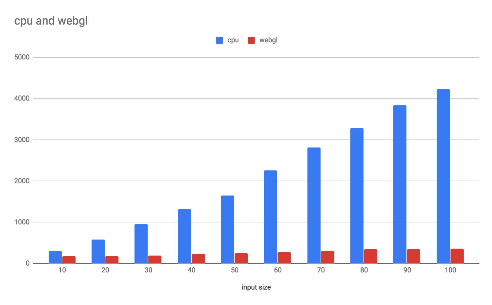 Fast Fourier Transform in TensorFlow js WebGL backend