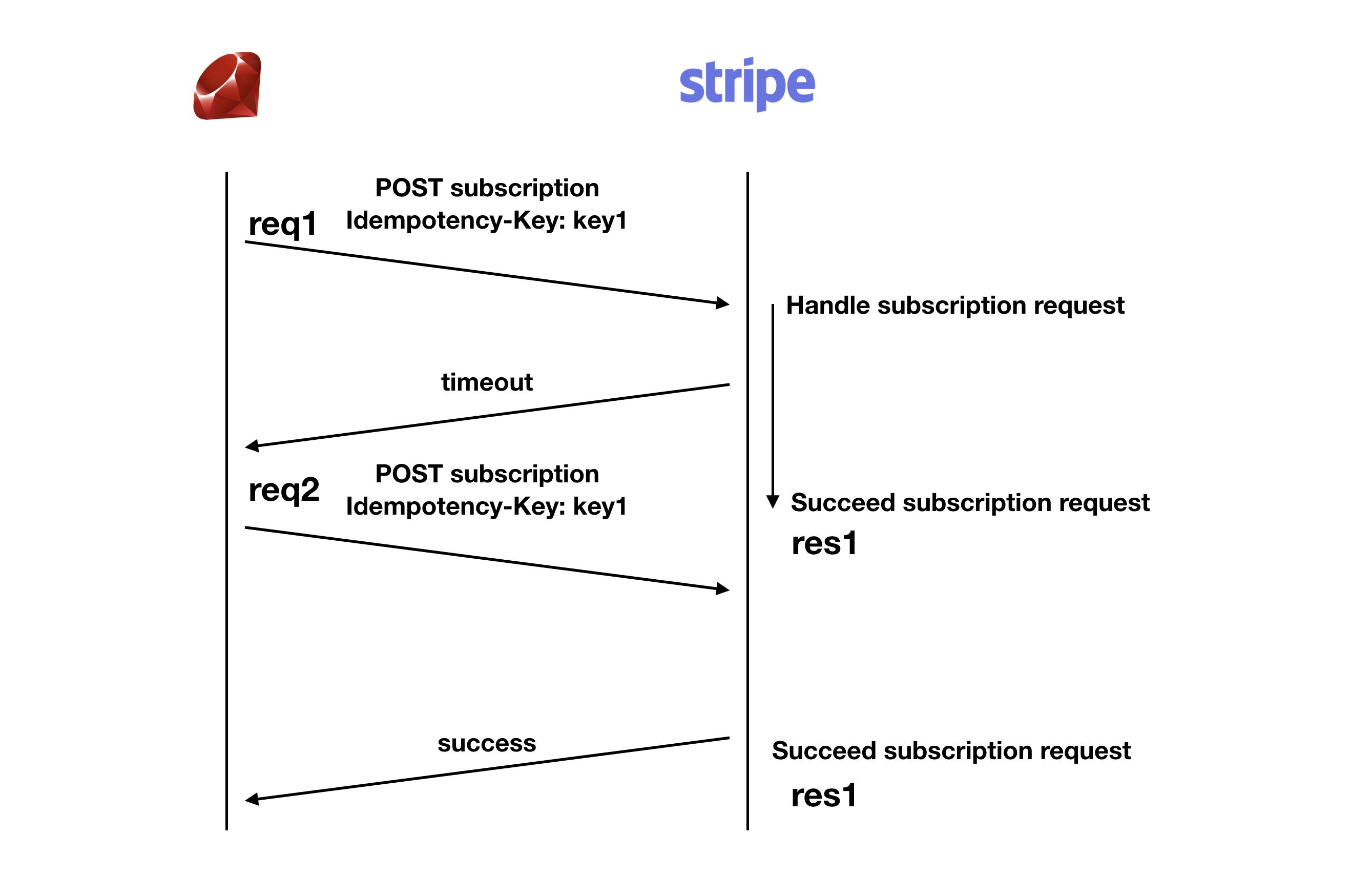 Idempotency key in the Stripe Ruby SDK